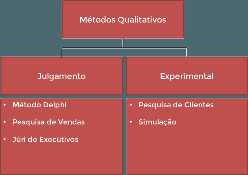 tabela com métodos qualitativos de previsão de demanda