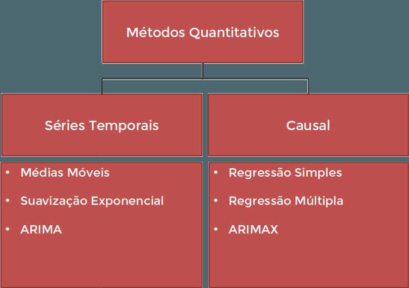 tabela com métodos quantitativos de previsão de demanda